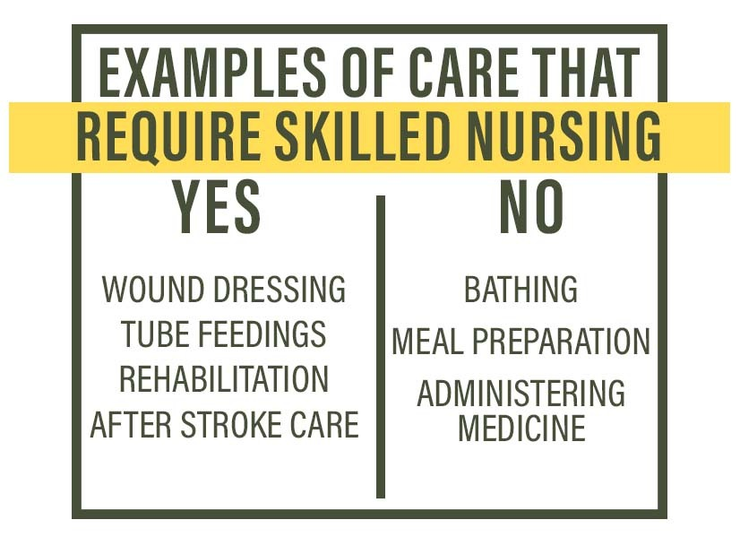 Chart showing examples of care that require licensed skilled nursing staff to administer including wound dressing, tube feedings and rehabilitation