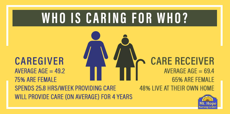 Who Caregiver Stats - Help for Caregivers of Elderly Parents