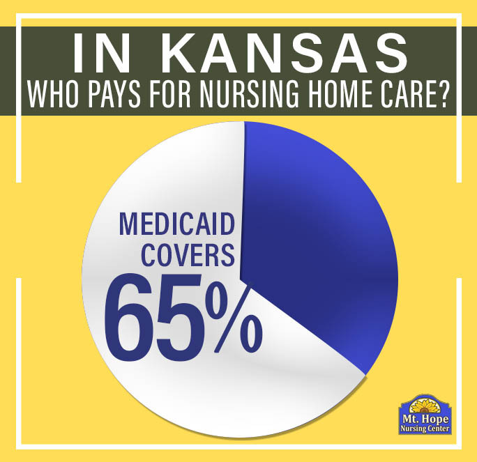 Graphic showing Medicaid pays for 65% of nursing home resident care in Kansas